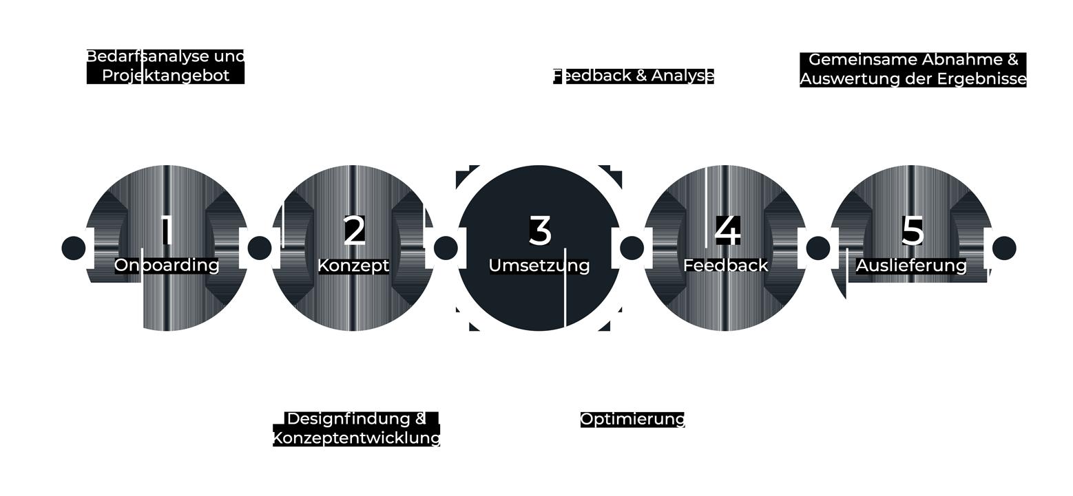Cyberry-Process-2